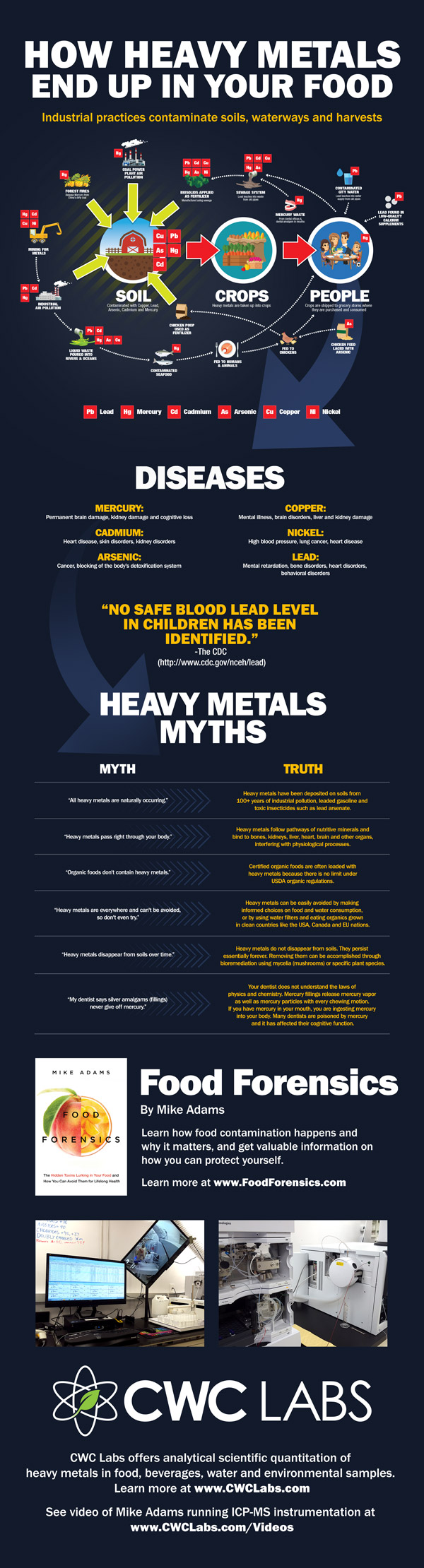Infographic-Heavy-Metals-In-Your-Food-600